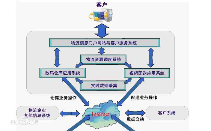 物流信息化管理系统操作模拟图